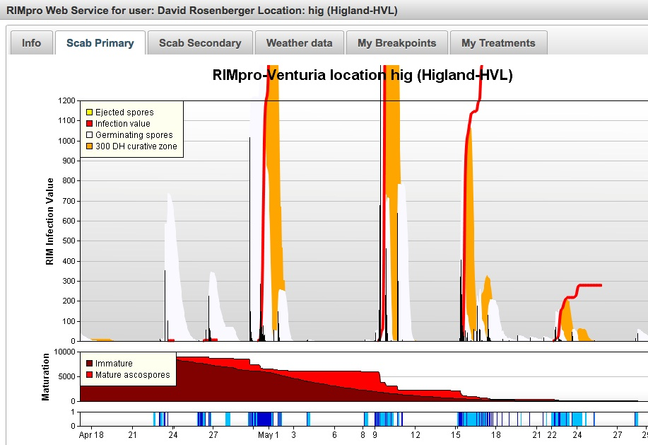 RIMpro scab data 29 May 14 copy