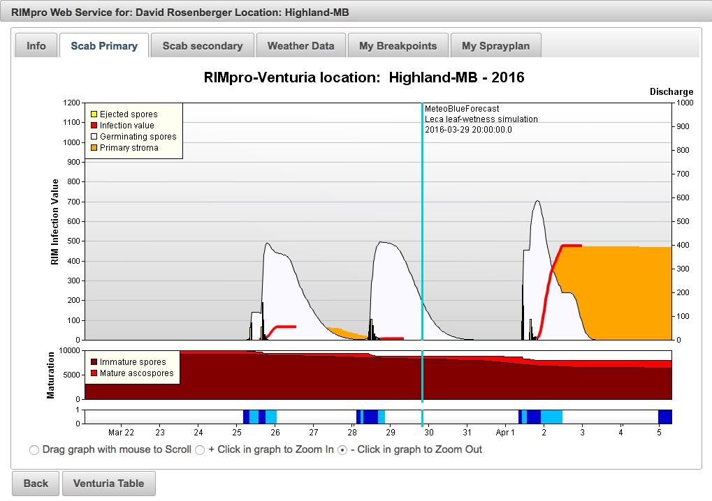 16-03-29pm RIMpro-MB graph