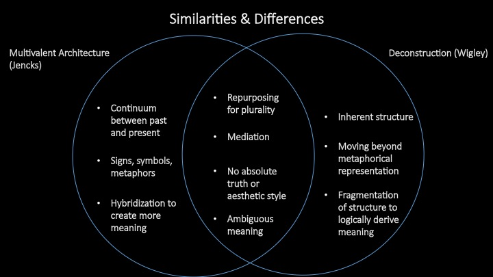 Similarities and Differences: Multivalent Architecture VS Deconstruction