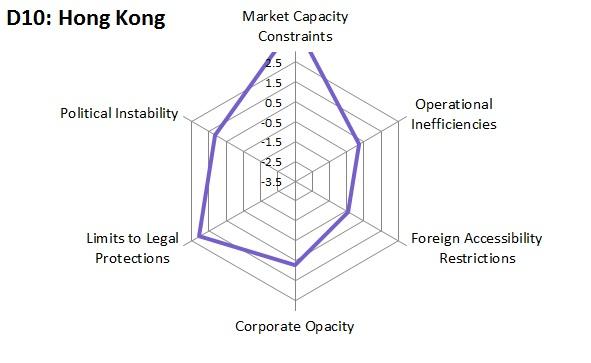 D10 Hong Kong