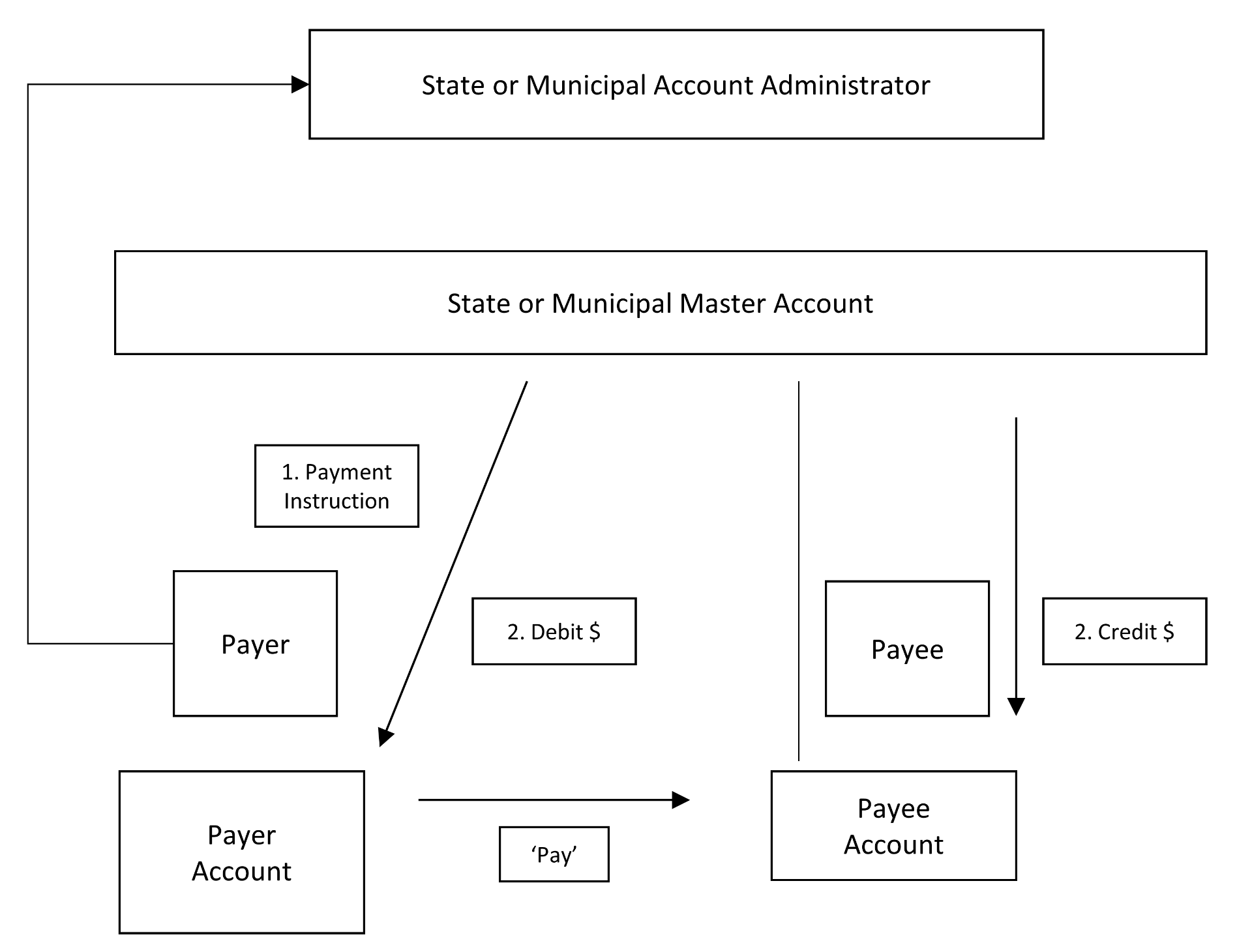 State- or Municipal-Administered IVL System