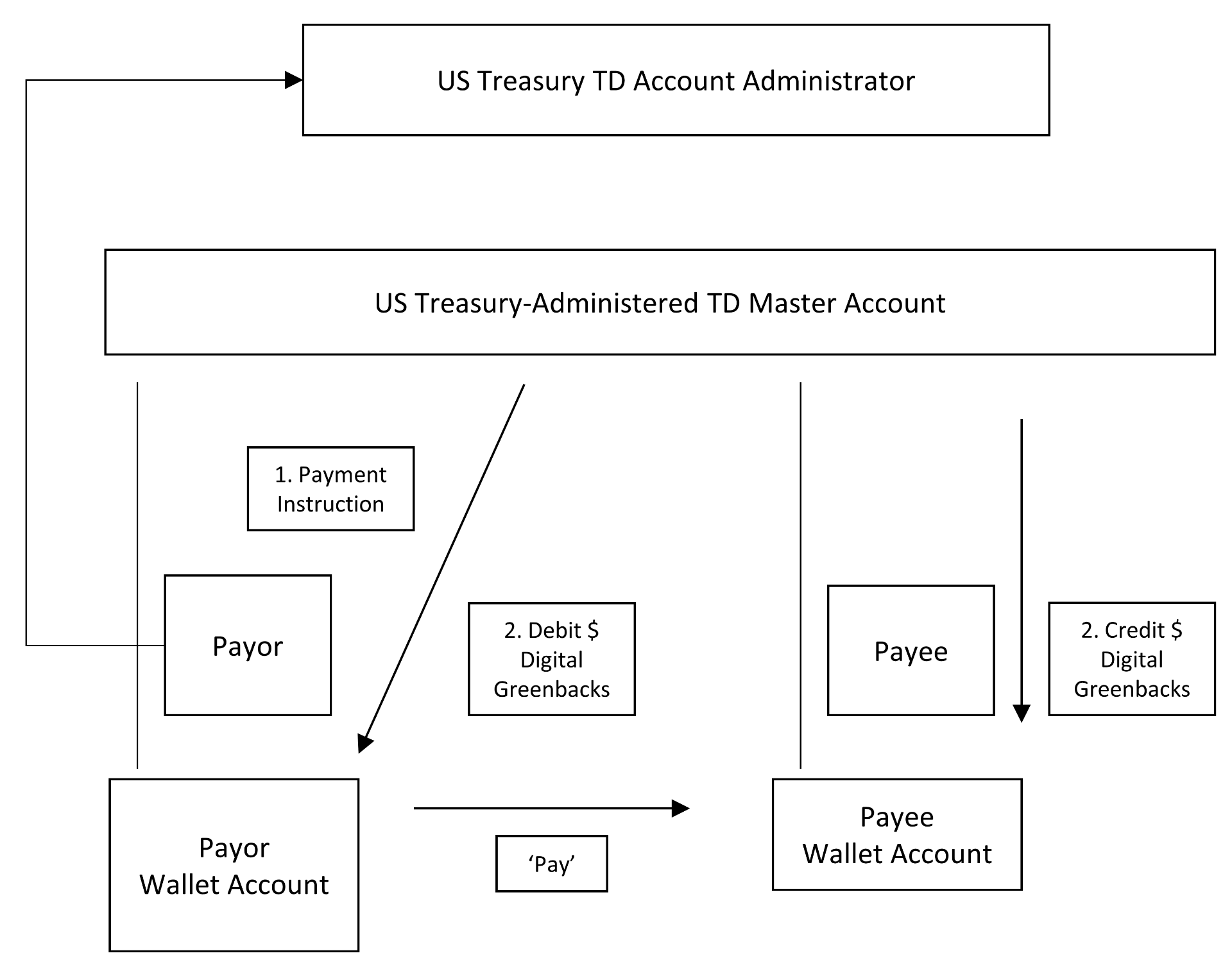 US Treasury-Administered TDA / 'Digital Greenback' Payments System