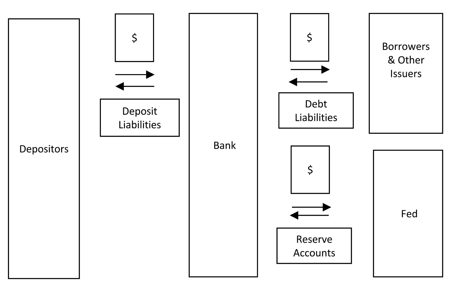 Current Fed/Bank/Depositor/Issuer Arrangements & Financial Flows