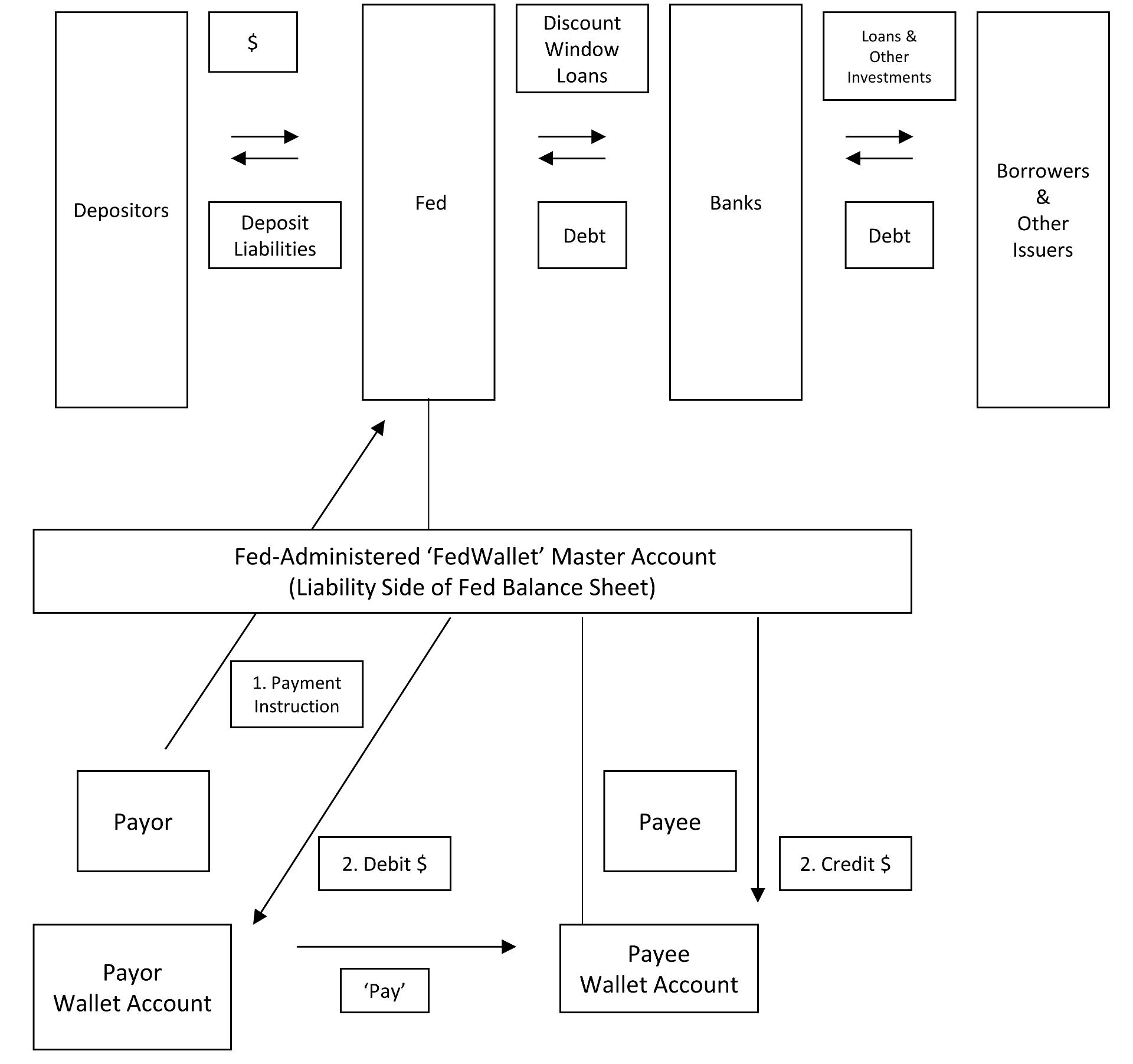 Reformed Fed/Bank/Depositor/Issuer Arrangements & Financial Flows, with Fed-Administered 'FedWallet' IVL Platform