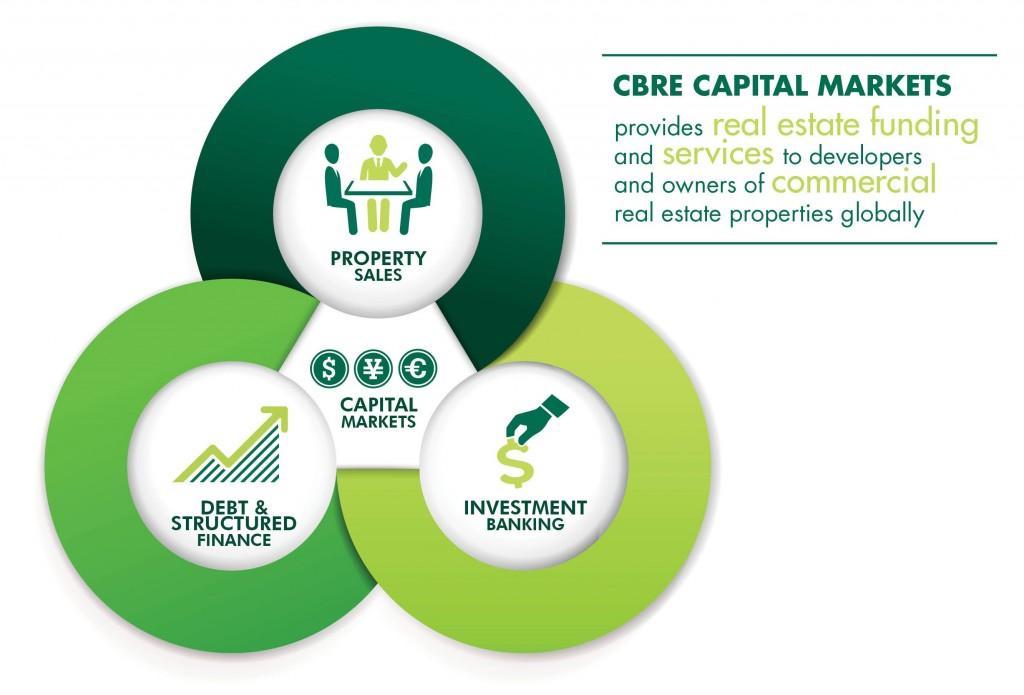 CBRE Capital Markets