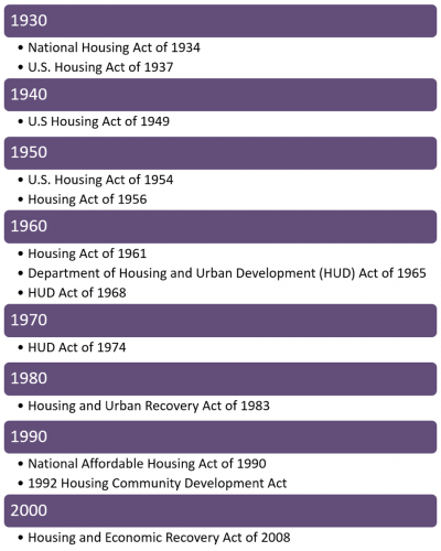 Affordable Housing Policy Timeline