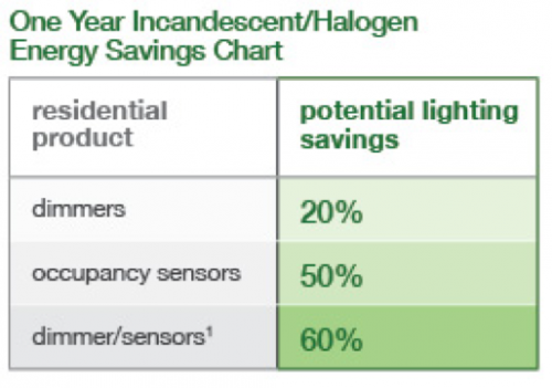 lighting savings