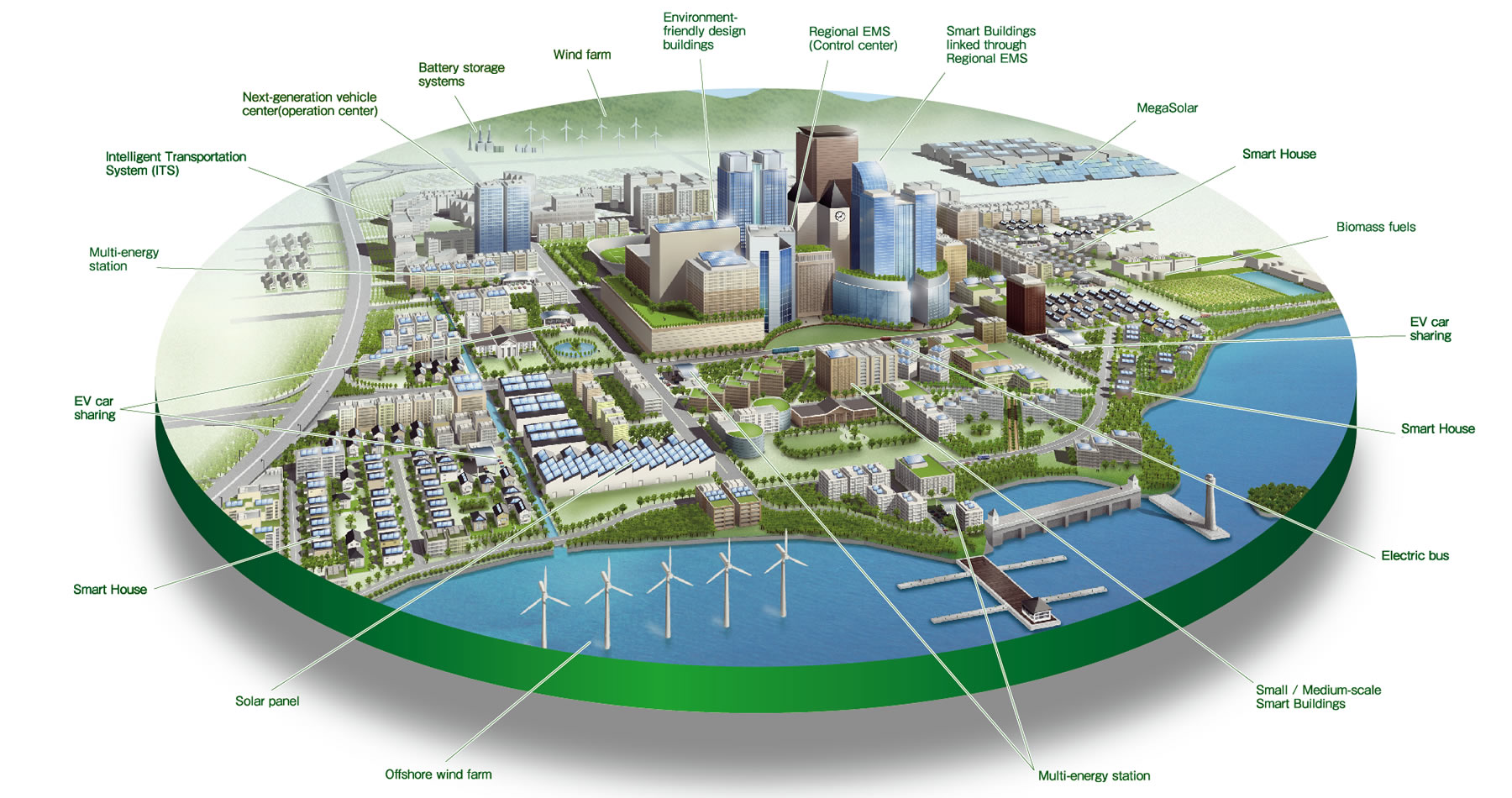 is digital the next vertical impact of smart cities on real estate