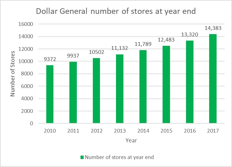 Dollar Stores: Finding a Multi-billion Dollar Niche – Cornell Real Estate Review