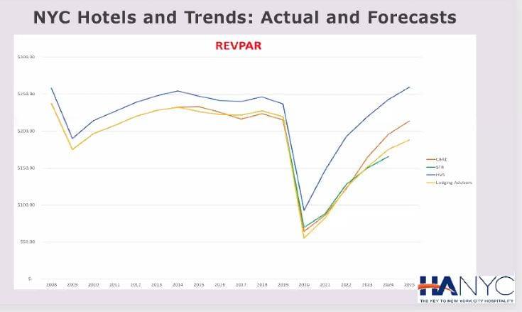 NYC RevPAR Actual and Forecast