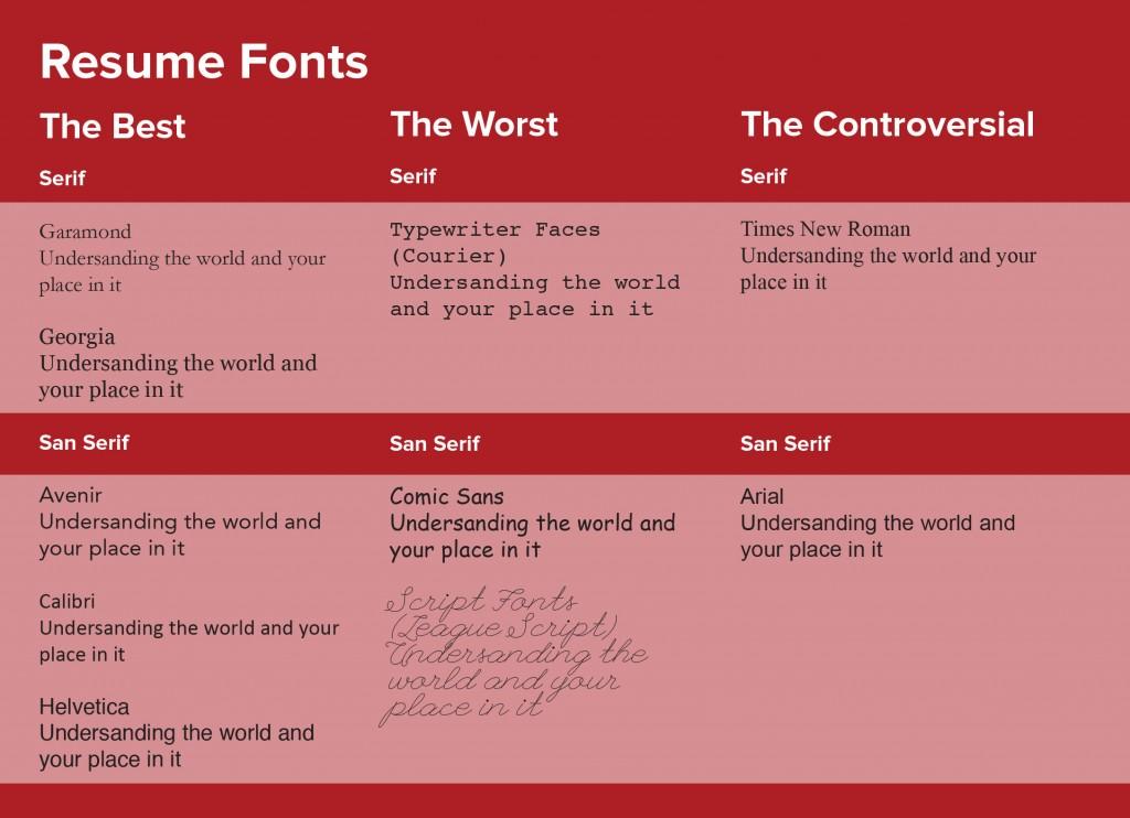 Best San Serif Font Resume