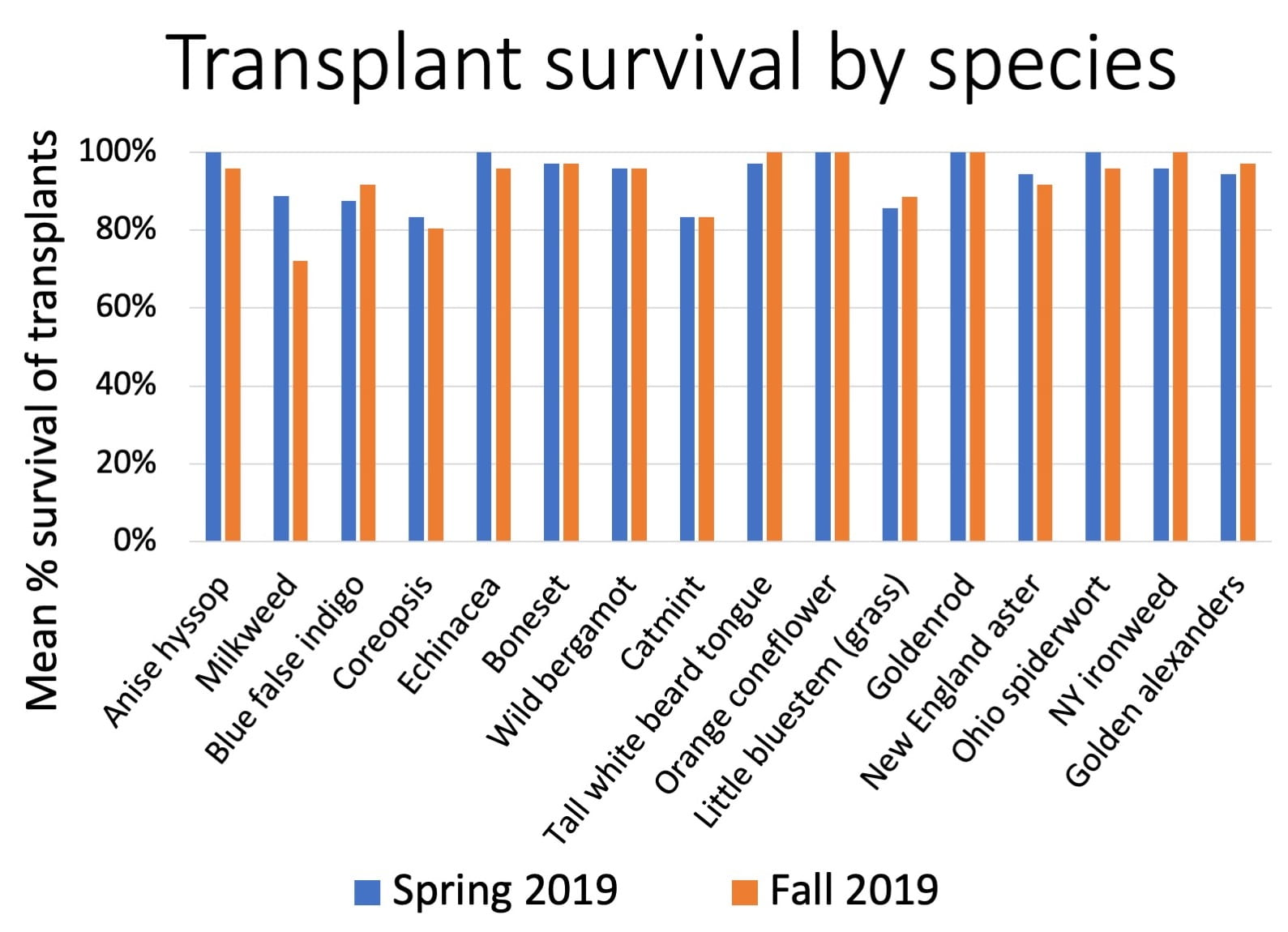 Bar graph showing the mean percent of plants of each species that were still alive in Spring and Fall 2019. With the exception of milkweed, all survival rates were at or above 80%, and losses were minimal from Spring to Fall.