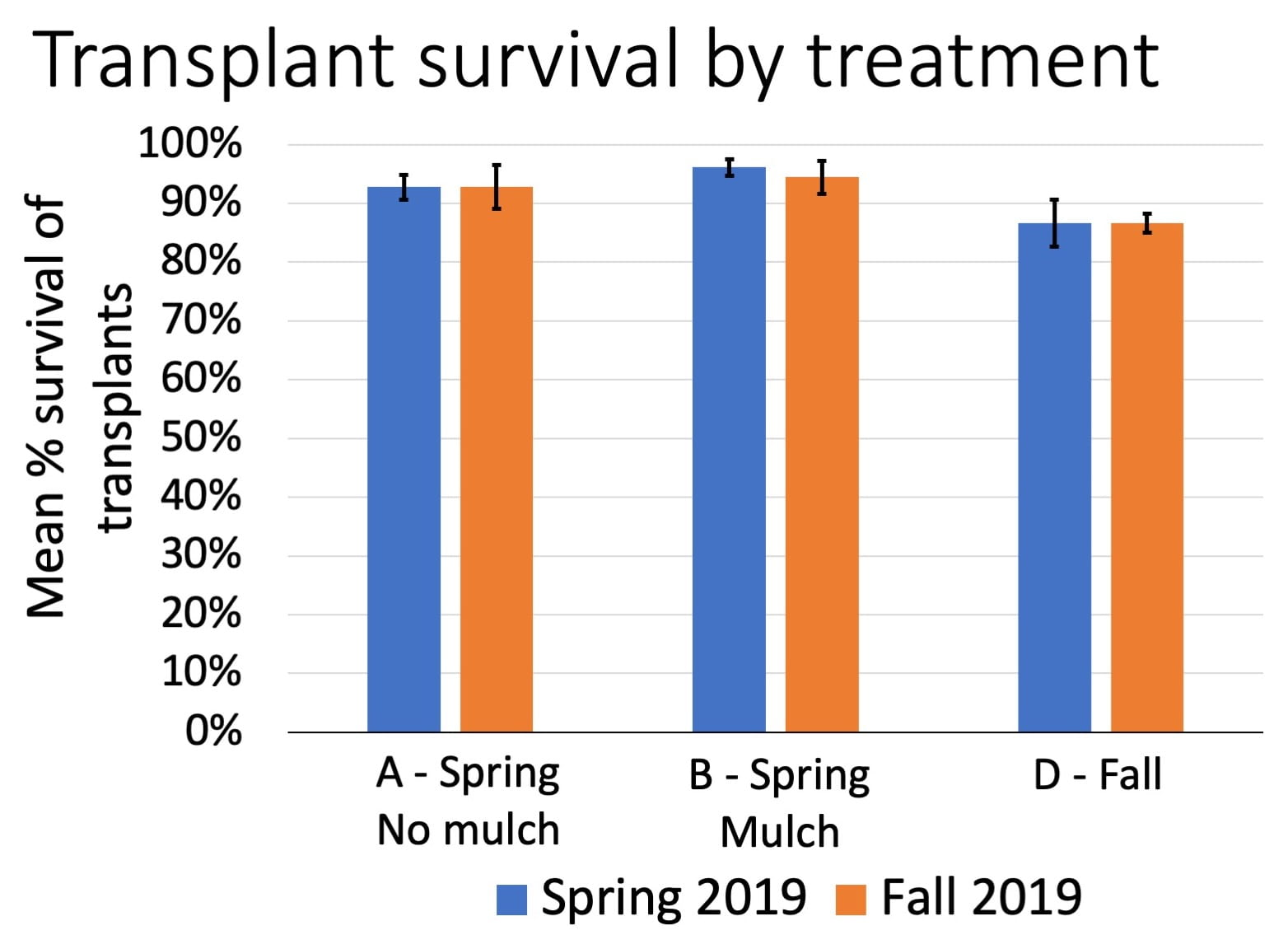 Percent of plants surviving was lowest in treatment D, but still above 80%. Survival did not change very much from Spring to Fall 2019.