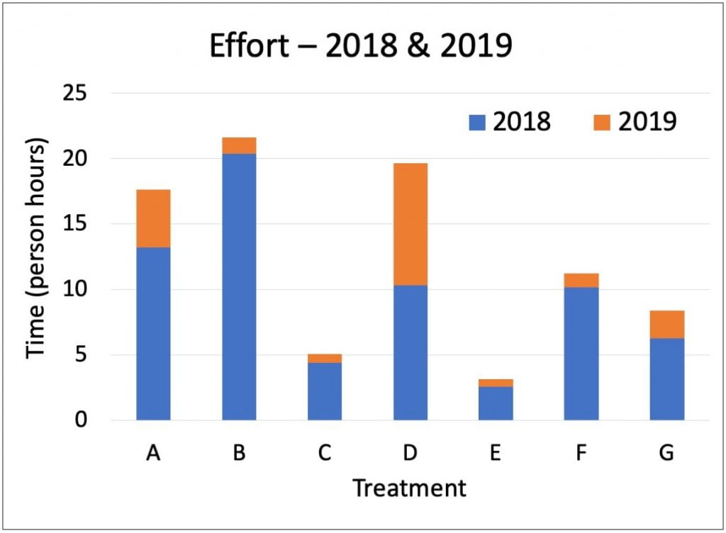 Bar graph shows time (in person hours) spent on each treatment for both 2018 (in blue) and 2019 (in orange). The tallest bars are for treatments A, B, and D, but most of the bar for treatment B is blue (representing transplanting, mulching, and hand weeding in 2018). For treatment D, half the bar is orange (representing hand weeding in 2019). Treatment A shows more orange than treatment B, but less than treatment D.