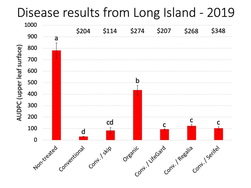 Bar graph showing the amount of disease observed in each treatment in the Long Island trial. Alternating LifeGard, Regalia, or Serifel with conventional fungicides resulted in disease levels similar to skipping every other conventional fungicide. But skipping every other conventional fungicide did not result in statistically worse disease than the full fungicide program. The costs per acre of the conventional, conventional + skip, organic, conventional alternated with LifeGard, conventional alternated with Regalia, and conventional alternated with Serifel treatments were $204, $114, $274, $207, $268, and $348, respectively.
