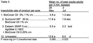 2010 HVL Psylla data NESARE
