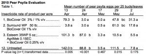 2010 HVL Psylla data NESARE.2