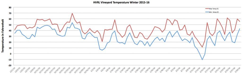 Fahrenheit HVRL Winter 2015-16