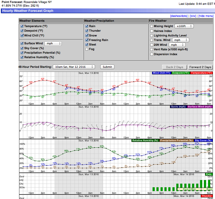 Wind and Rain 48hr Forecast