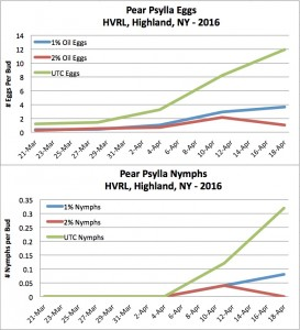 2016 Pear Psylla Pre-Bloom Study