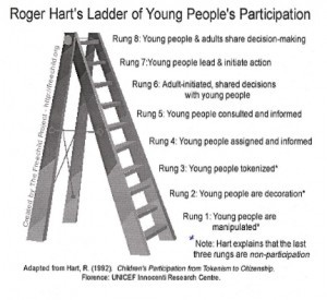 harts-ladder