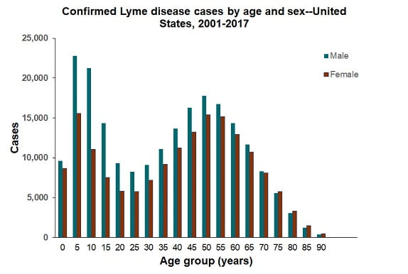 Bar graph comparing confirmed Lyme diesease cases by age and sex. The highest incidence is for males age 5-9.