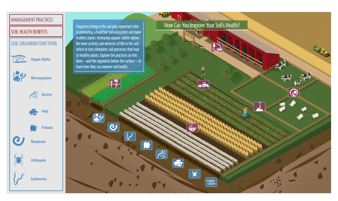 Drawing of a carm with icons highliting different management practices, soil health benifits, and soil organisms that are important to soil health. Click on the picture to learn more.