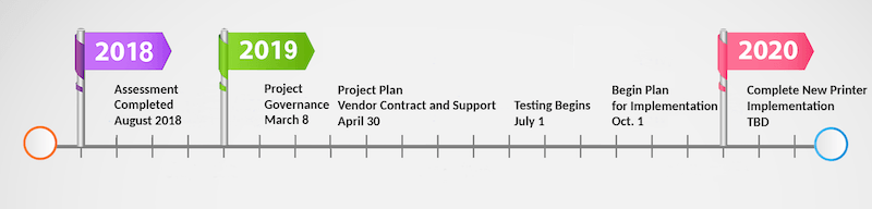 August 2018: Assessment completed. March 8, 2019: Project Governance. April 30, 2019: Project Plan, Vendor Contract and Support. July 1, 2019: Testing Begins. October 1, 2019: Begin Plan For Implementation. 2020, Date to be Determined: Complete New Printer Implementation
