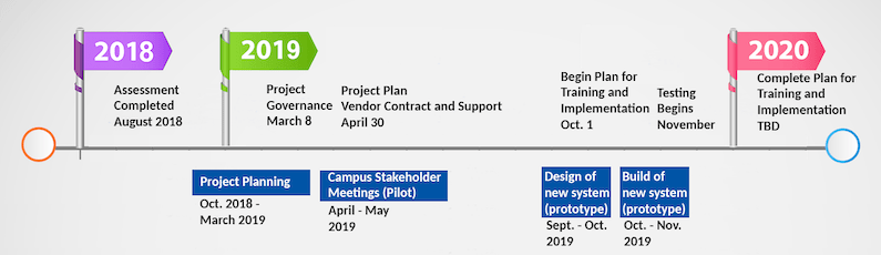 August 2018: Assessment completed. Project planning from October 2018 to March 2019. March 8, 2019: Project Governance. Campus Stakeholder Meetings (Pilot)in April and May 2019. April 30, 2019: Project Plan, Vendor Contract and Support. Design of new system (prototype) September and October 2019. October 1, 2019: Begin Plan for Training and Implementation. Build of new system (prototype) October and November 2019. Testing Begins November 2019. 2020, Date to be Determined: Complete Plan for Training and Implementation