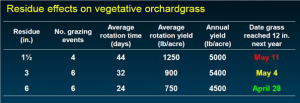 Residue effects on vegetative orchardgrass from grazing. Short grass residue results in grazing later in the spring compared to leaving taller residue. Ideal residue is about 3in for orchardgrass.
