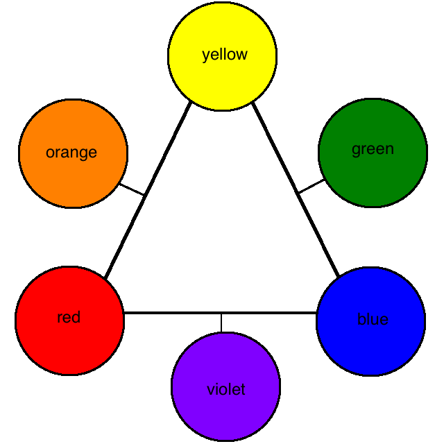 what colours mix to make orange