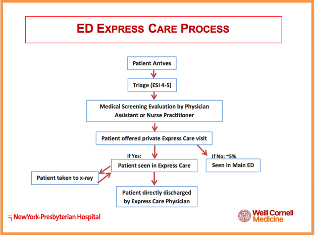 Emergency care innovation of the year ed telehealth express care discharge instructions are printed directly at the end of the visit by the physician with any prescribed medications sent electronically to a pharmacy of altavistaventures Image collections