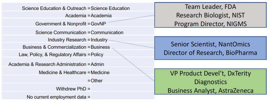 GW PhD Career Sectors