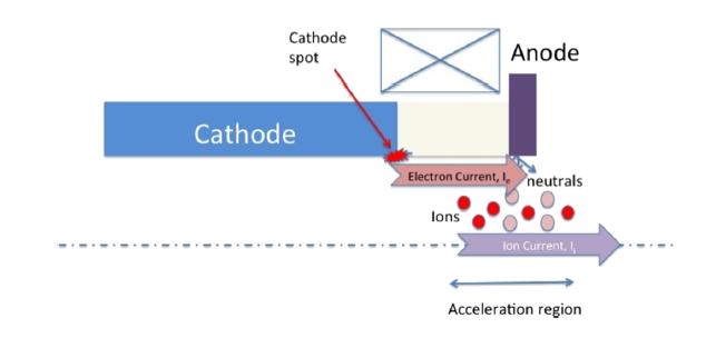 mCAT schematic