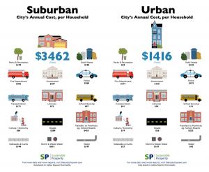 suburbansprawl