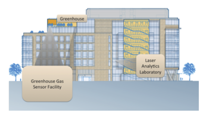 About our Lab Facilities – Houston Miller