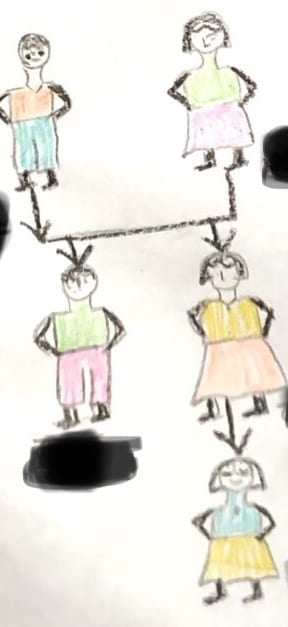 Drawing of a family tree with the grandparents, parents, and the girl, respectively