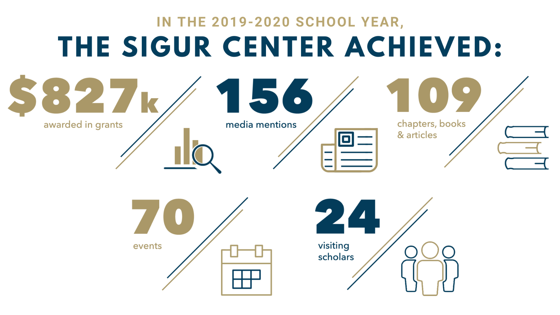 Buff and blue statistics on 2019-2020 academic year highlights