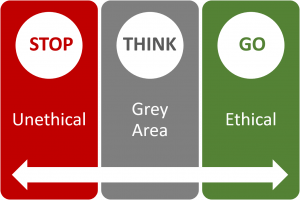 Stop/Unethical - Think/Grey - Go/Ethical