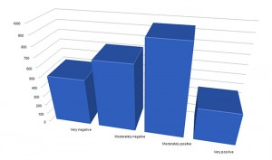3D bar chart, sentiment analysis, NVivo 11 Plus