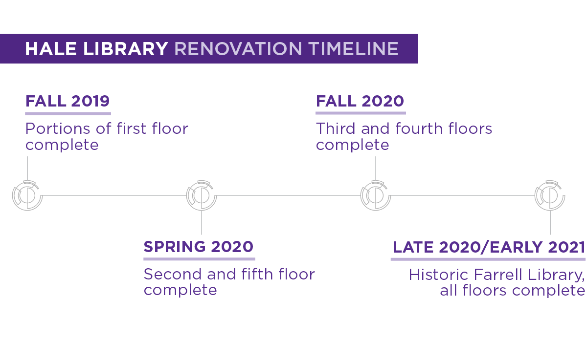 "A purple and white graphic reads ""Hale Library Renovation Timeline: Fall 2019, Portions of first floor complete ... etc."""