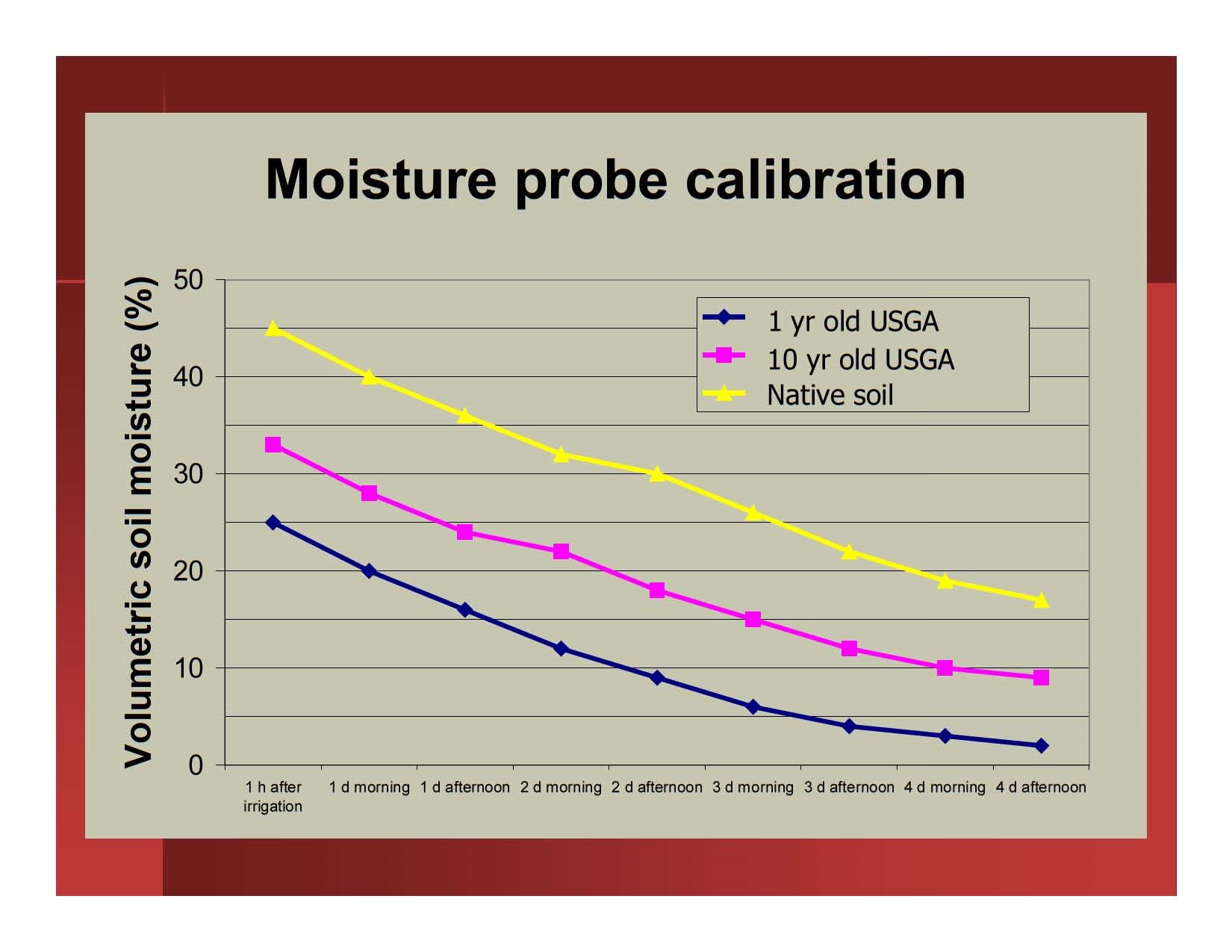 Water management on greens with soil moisture sensors k for Soil content