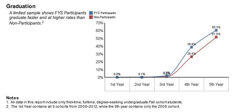 FYS Graduation Rates