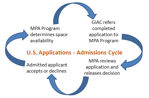 MPA-U.S. admissions cycle