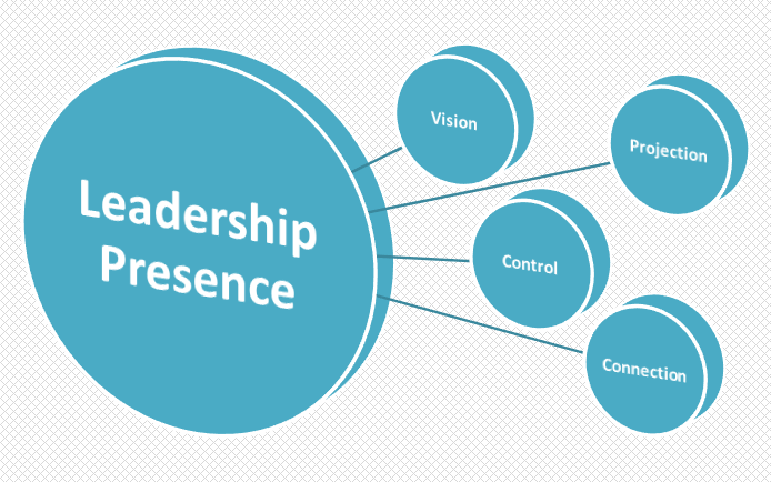 Graphic showing the four elements of leadership presence - vision, projection, control, and connection