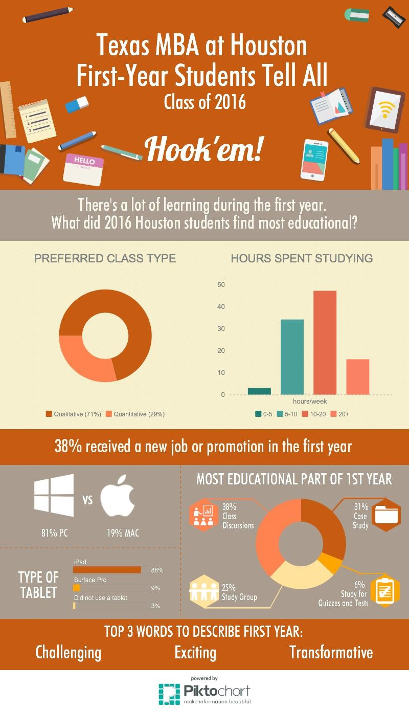 Hou_survey_infograph