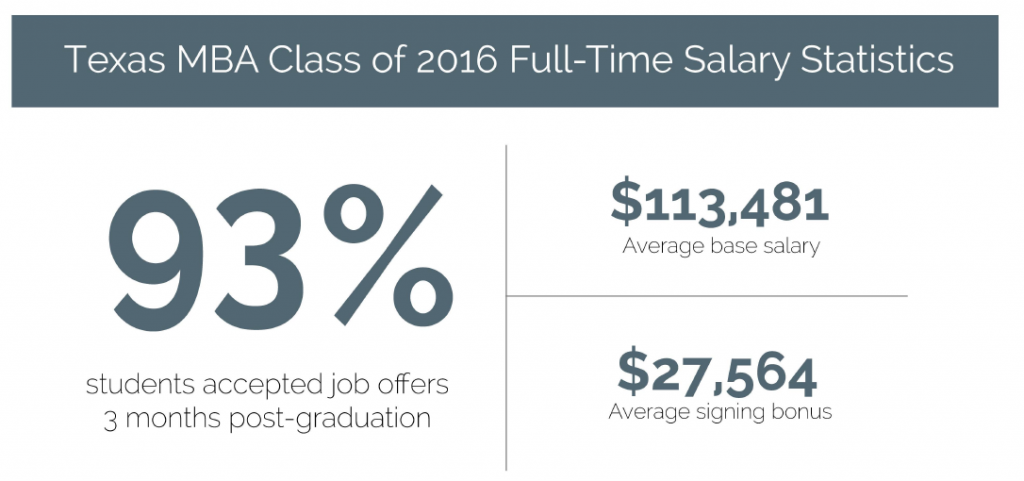 salary stats Texas MBA. 93% accepted jobs for 2016. average salary $113.481.