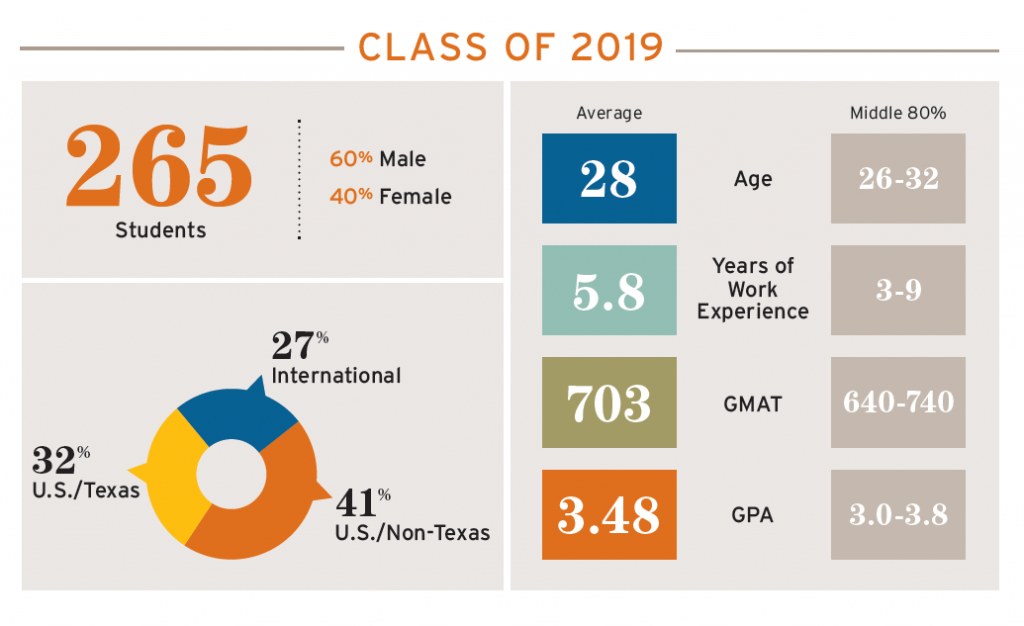 Class stats for the Texas MBA Class of 2019