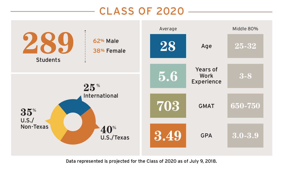 Projected Class of 2020 MBA stats; 62% male, 38% female, 289 students, average age 28, average work experience 5.6 years, average GMAT 703, average GPA 3.49; 25% international students