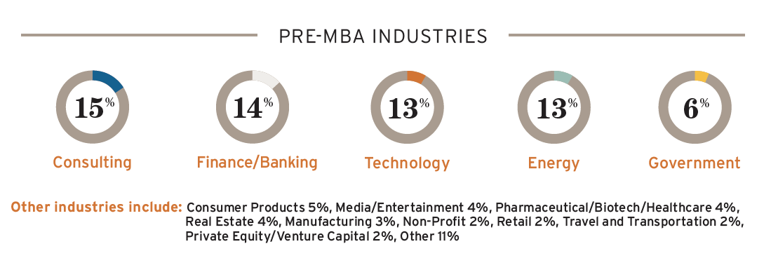 Pre-MBA industries for the class of 2020; consulting 15%; finance 14&; Tech 13%; Energy 13%; Government 6%